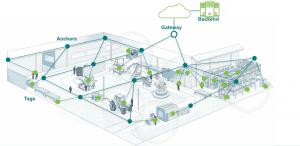hospital shop floor, patient workflow tracking solutions