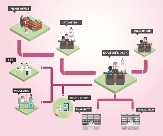 netra-process