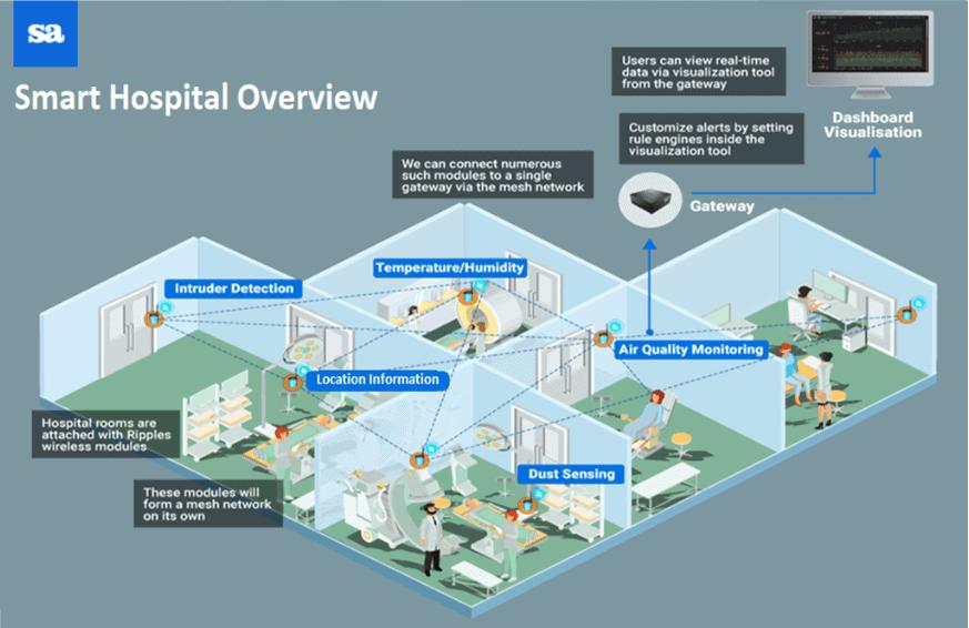 patient experience, IOT platform for hospitals, IOT platform development company India